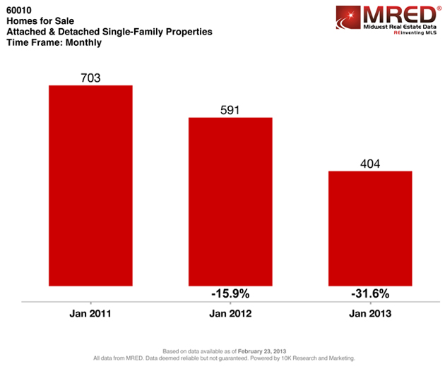 Post - House Talk - 2013 - Homes for Sale - January Comparison