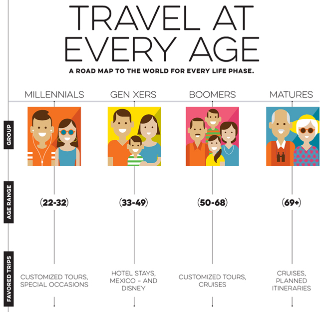 TravelAtEveryAge - Graphic